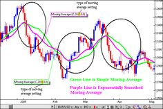 Price Moving Averages: Trading Strategy in the Stock Market!! Learn how to draw and paint if you have to.