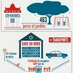 Paris en 32 chiffres, l'infographie ! - Paris in 32 numbers, graphics! (Sorry there's more than 500 words to translate...)