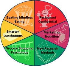 Check out this website for great food science info foodpsychology.cornell.edu