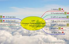Message Passing Interface (MPI), Mind map