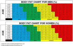 "The body fat charts displayed show body fat percentages for various age groups for men and women. The color portions of the charts signify ""comfort"" levels of body fat. Note that the red section of each chart represents ""above average"" body fat percentages. An above average body fat level should be interpreted as a sign of concern. These charts are meant for information purposes only and as guides."