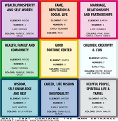 Using a bagua from Feng Shui is one organizing tool to use for creating a vision board.