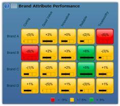 Brand attribute/usage performance
