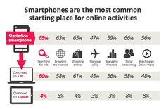 smartphones-para-empezar