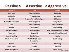 Assertiveness Skills on Pinterest | Communication, Passive Aggressive ...