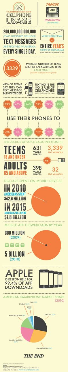 118 best infographics images on pinterest infographic studying how do we use cell phones infographic fandeluxe Gallery