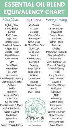 Essential oil blend conversions for Edens Garden, doterra, and Young Living Comparison oils chart Edens Garden Essential Oils, Essential Oil Chart, Ginger Essential Oil, Essential Oil Diffuser Blends, Essential Oil Uses, Young Living Oils, Young Living Essential Oils, Melaleuca, Aromatherapy Oils
