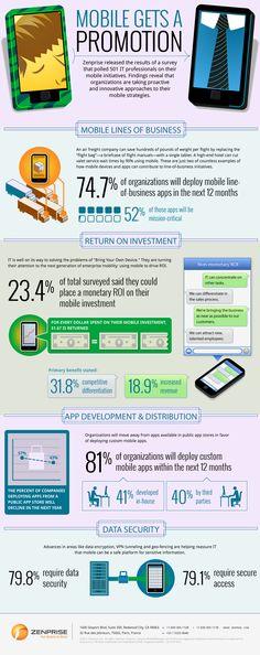 Mobile Gets a Promotion Infographic - Zenprise Mobile Device Management, Promotion, Infographic, Infographics, Phd Graduation