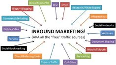 Inbound Marketing Diagram #inboundmarketing #leadgeneration #socialmediamarketing #smm #smo #seo