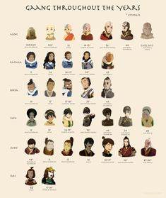 "Gaang throughout the years (canon). Note: 1) There is a three year gap between TLOK Book 3 and 4 2) I determined the age of the Gaang in the ""Old Friends"" promo poster based on the fact that Katara & Aang have the same appearance in their family..."