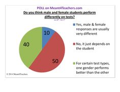 Check out other teachers' opinions when it comes to gender-based performance - Meant4Teachers' first poll! Stay tuned for poll #2!