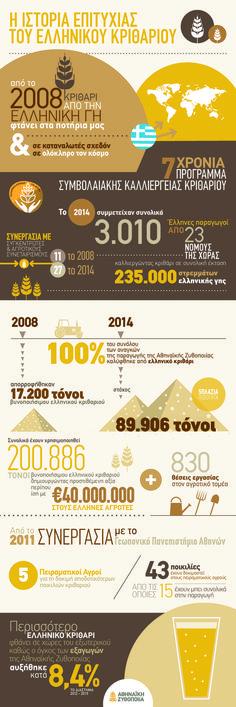 Infographic για την ιστορία επιτυχίας του ελληνικού κριθαριού και την Αθηναϊκή Ζυθοποιία.