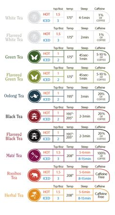 Brewing tea is an art. Along with this Infographic, you'll never go wrong.