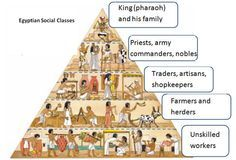 schule Social structure of Ancient Egypt Ancient Egypt Ancient Ancient Egypt Egypt Schule Social structure Ancient Egypt Lessons, Ancient Egypt Activities, Ancient Egypt For Kids, Ancient Egyptian Art, Ancient History, European History, Ancient Aliens, History Of Egypt, Ancient Greece