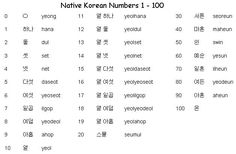 Native Korean Numbers 1-99 - Learn Korean