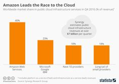 #Amazon Leads the Race to the Cloud: