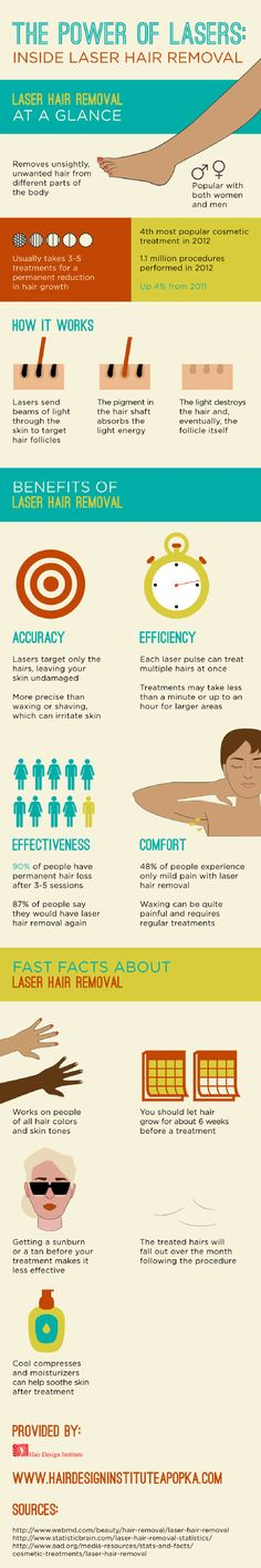 Laser hair removal was the 4th most popular cosmetic treatment in 2012! That is because this treatment is quick, easy, and provides unbeatable results. Check out this Apopka cosmetologist training infographic to get more facts and figures.