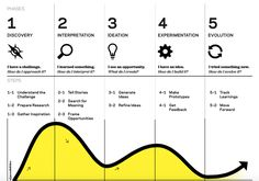 Design Thinking for Educators by IDEO