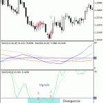 Estrategia de trading 17 – tres Estocásticos (los tres mosqueteros)