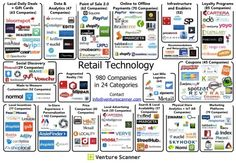 The State of Retail Technology in Six Visuals — Medium