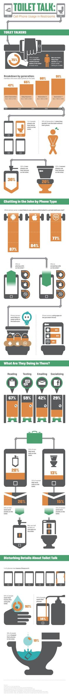 INFOGRAPHIC: TOILET TALK – CELL PHONE USE IN BATHROOMS