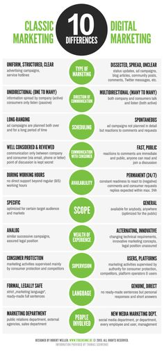 Infographic: 10 Differences Between Classic and Social Media Marketing