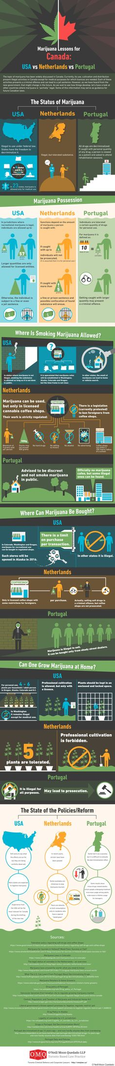 High Quality Marijuana Infographics    -5280mosli.com -Organic Cannabis College-   Top Shelf Marijuana   Cannabis Information Library