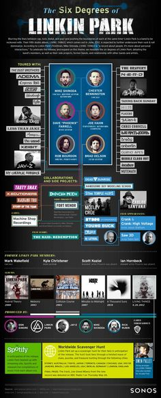 INFOGRAPHIC: THE SIX DEGREES OF LINKIN PARK