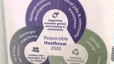 Heathrow Sustainability Partnership Event - October 1, 2014