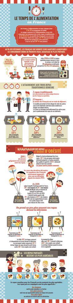 """Infographie """"Le temps de l'alimentation en France"""" by Rose Kipik, via Behance"""