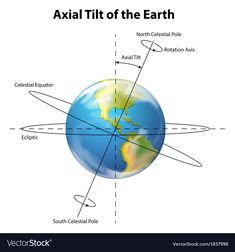 Axial tilt of the Earth vector image on VectorStock Axial Tilt, Globe Picture, Polar Night, Adobe Illustrator, Vector Free, Pdf, Earth, Science, Science Comics