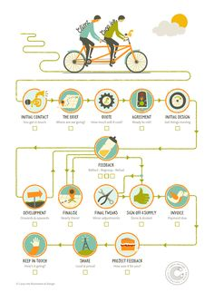 Project Journey Route Map: The proce. Flow Chart Design, Diagram Design, Map Design, Process Map, Process Chart, Design Process, Mise En Page Magazine, Process Infographic, Infographic Software