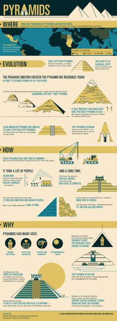 """History of Pyramids. """"Pyramids were important locations that early civilizations used as tombs for kings, sites for sacrifices, places for worship, and astronomical tools. History Class, Teaching History, World History, Art History, European History, History Of Pyramids, Ancient Egypt, Ancient History, Ancient Aliens"""