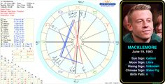 Macklemore's birth chart.  http://www.astrologynewsworld.com/index.php/galleries/celeb-gallery/item/macklemore#astrology #birthday #birthchart #natalchart #gemini #macklemore