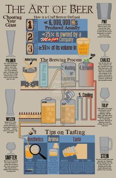 The Art of Beer Infographic by DrZurnPhD on DeviantArt Beer Infographic, Process Infographic, Beer Calories, Beer Hops, Malt Beer, Beer 101, Beer Poster, Home Brewing Beer, Beer Tasting