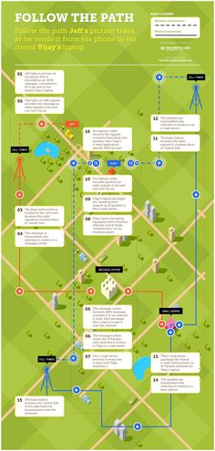 Travel and Trip infographic COOL INFOGRAPHIC: How Data Travels Over A Wireless Network Infographic Description how data travels from a wireless device – Infographic Source – - Infographic Examples, Infographic Maker, Infographics, Trade Secret, Mobile Marketing, S Pic, Make It Simple, Social Media, Infographic
