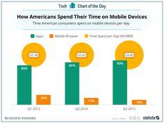 글로벌 TOP3 소셜 메신저 앱인 왓츠앱, 페이스북 메신저, 위챗이 경쟁 앱들을 따돌리고 메신저시장