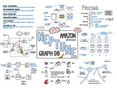 Jerry Hargrove - Cloud Diagrams & Notes Software Design Patterns, Pattern Design, Cloud Diagram, Database Design, Cloud Infrastructure, Cloud Computing, Bullet Journal, Notes, Clouds