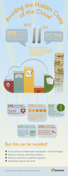 Avoiding Hidden Costs Of The Cloud #Infographic