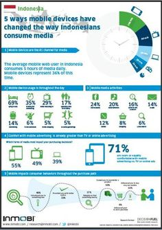 Indonesia Digital Media Consumption, a brief infographic by inmobi.