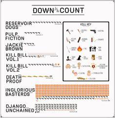 Infográfico: Mortes nas obras de Tarantino