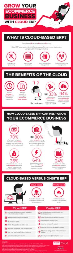 Cloud ERP and How It Can Help Grow Your eCommerce Business #Infographic #eCommerce #Business