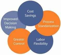 Benefits of business outsourcing!  Always A Difference @ http://ddhi.blogspot.com