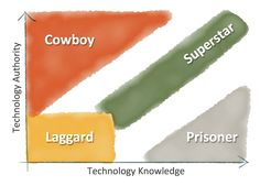 Technology Authority vs. Technology Knowledge