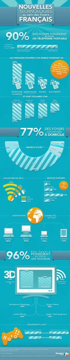 Equipements des foyers Français en nouvelles technologies 2013