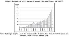 Resultado de imagem para grafico de plantaçao em goias