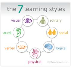 The seven (7) learning styles. Solitary, Social, Logical, Physical, Verbal, Aural, and Visual.