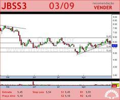 JBS - JBSS3 - 03/09/2012 #JBSS3 #analises #bovespa