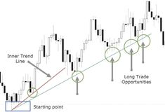 Foreign Exchange Information Every Good Trader Must Know Trading