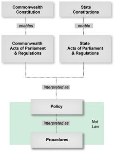 Defining policy and procedures